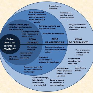 Un diagrama presenta tres enfoques personales para el tiempo de crisis, miedo, aprendizaje y crecimiento.